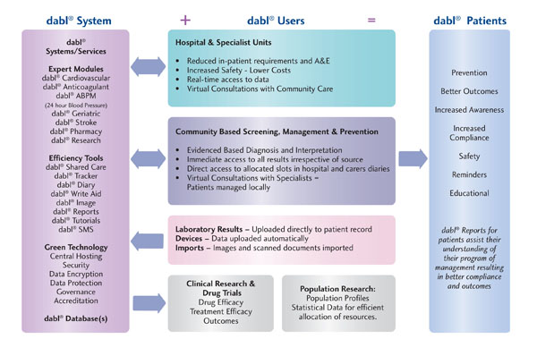 dabl National Cardiovascular Shared Care Chart
